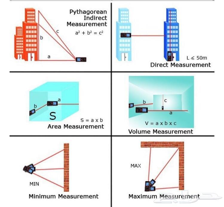 جهاز قياس المسافة بالليزر