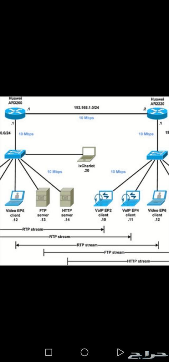 تصميم وتنفيذ شبكة حاسب آلي