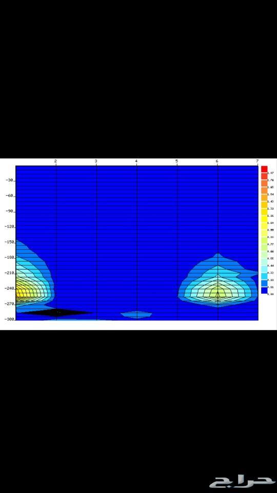 كشف مياه جهاز حديث يكشف طبقات الارض
